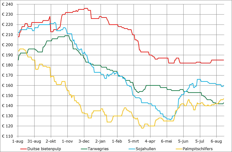 Prijsverwachting bijproducten augustus 2019