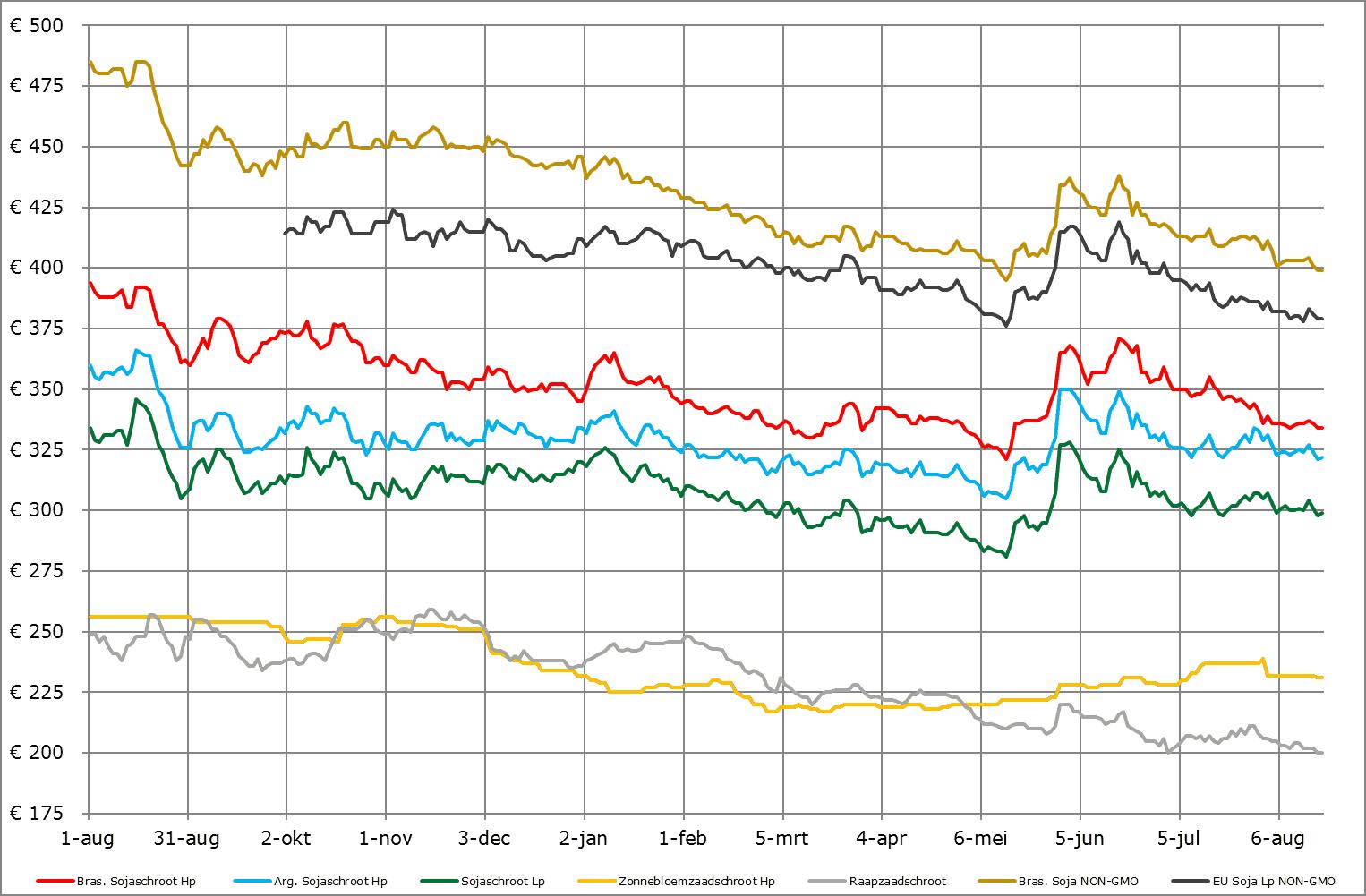 prijsverwachting grondstoffen eiwitten augustus 2019