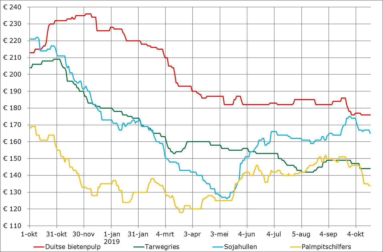 bijproducten prijsverwachting oktober 2019