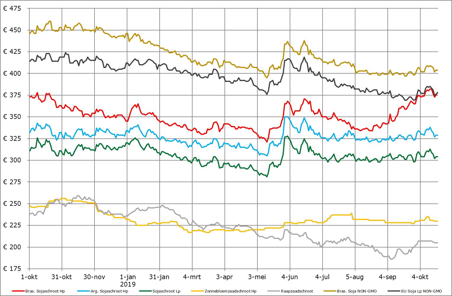eiwitten prijsverwachting oktober 2019