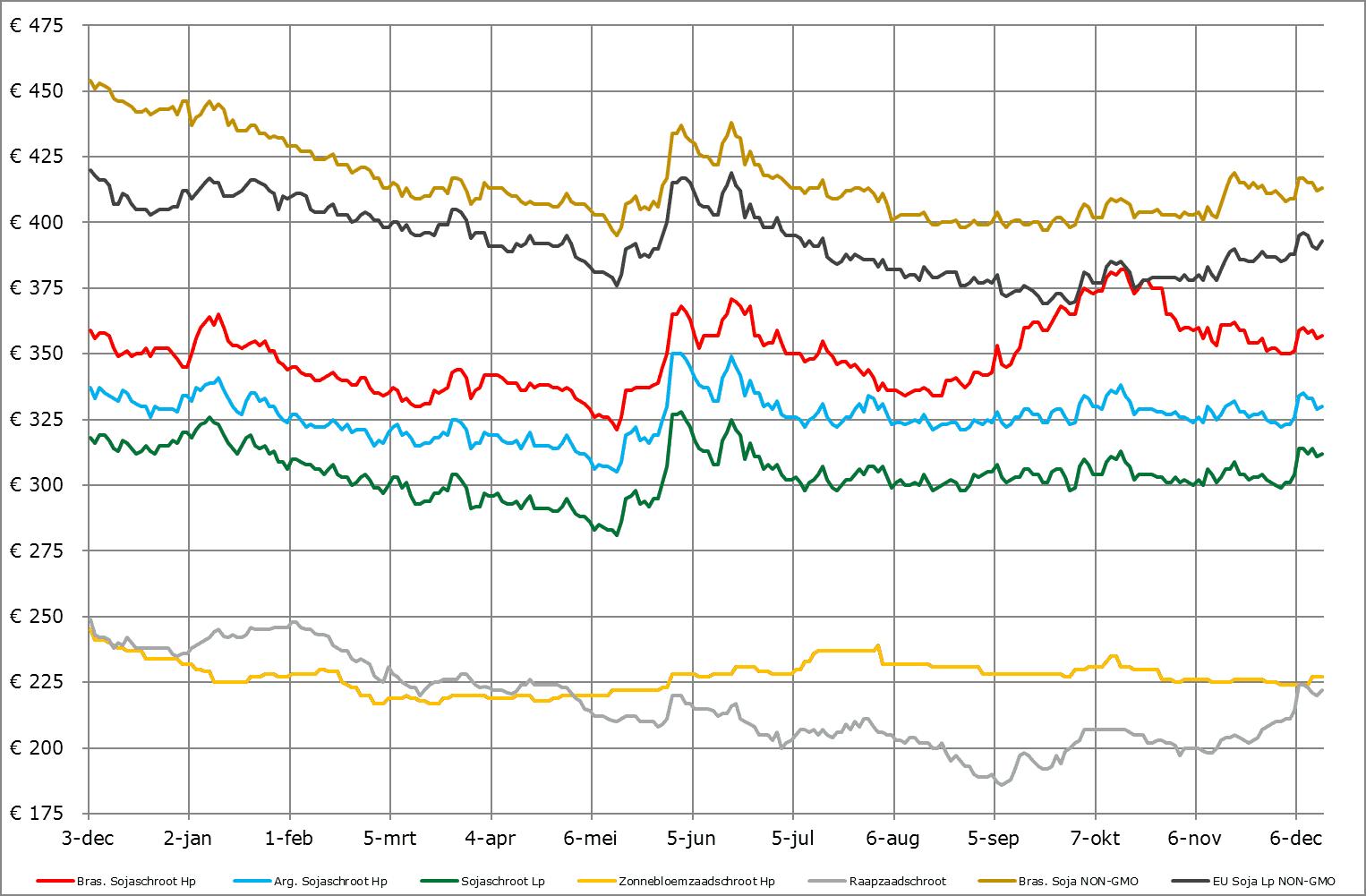 eiwitten prijsverwachting grondstoffen ABZ Diervoeding december 2019