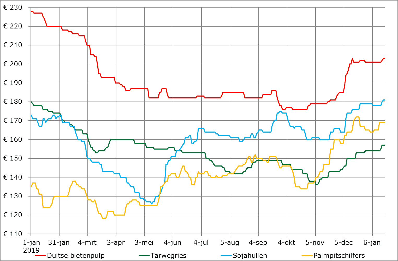 prijsverwachting grondstoffen bijproducten januari 2020