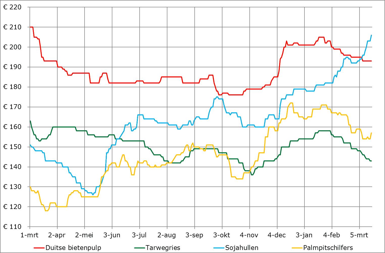 prijsverwachting grondstoffen bijproducten maart 2020