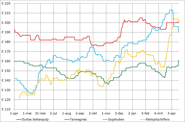 prijsverwachting grondstoffen bijproducten april 2020