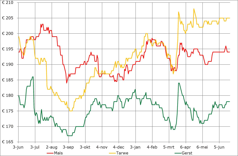 prijsverwachting grondstoffen veevoer, granen juni 2020