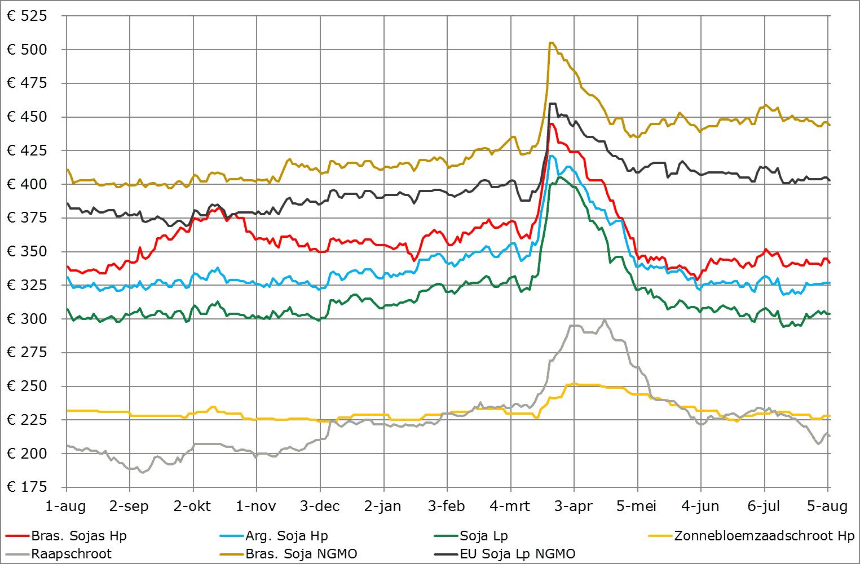 prijsverwachting grondstoffen ABZ Diervoeding 6 augustus 2020