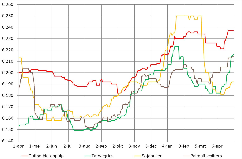 Prijsverwachting grondstoffen van ABZ Diervoeding, 6 mei 2021