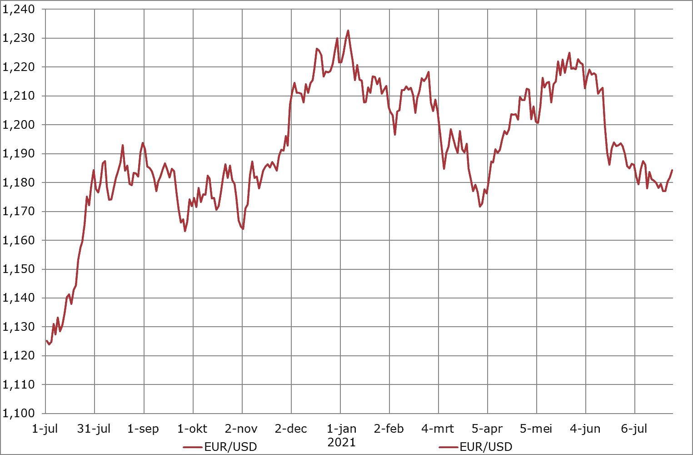 Prijsverwachting EUR/USD van ABZ Diervoeding, 29 juli 2021