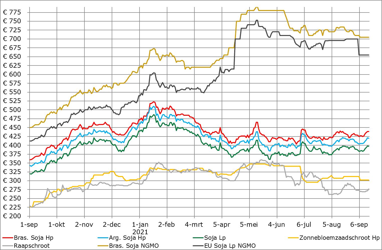 Prijsverwachting granen van ABZ Diervoeding, 16 september 2021