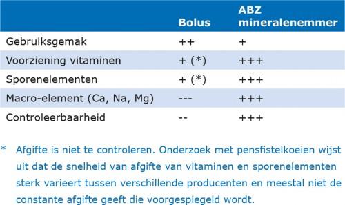 LR_ABZ_mineralenemmer-vs-bolus