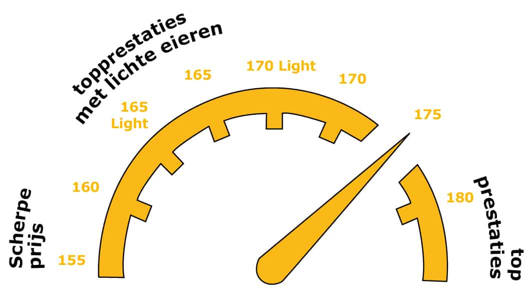 Light legpluimveevoer van ABZ Diervoeding voor elk productiedoel
