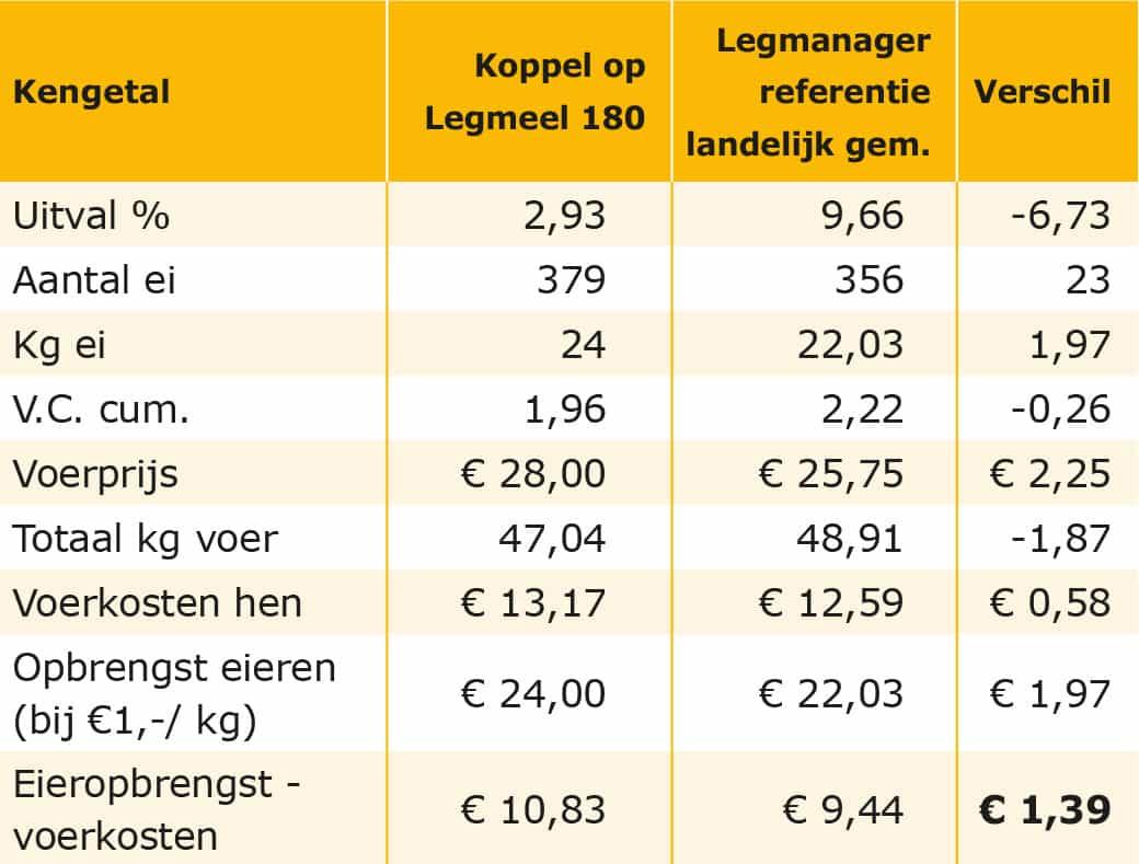 Tabel: Vergelijk koppel bruine leghennen op Legmeel 180 t.o.v. gemiddelde Legmanager op 82 weken bij een eierprijs van € 1,00 per kg (€ 6,25/100).