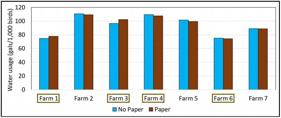 Cumulatieve wateropname op de pluimveebedrijven met (bruine balk) en zonder (blauwe balk) kuikenpapier na 7 dagen.